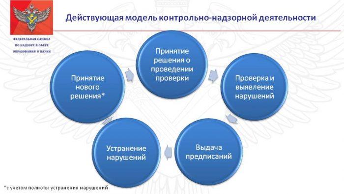 Система контрольно-надзорной деятельности в России